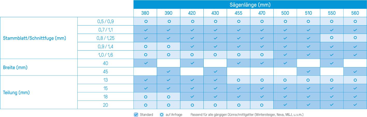 Tabelle_Hartmetall_Saegeblaetter_Duennschnitt-Gattersaegen