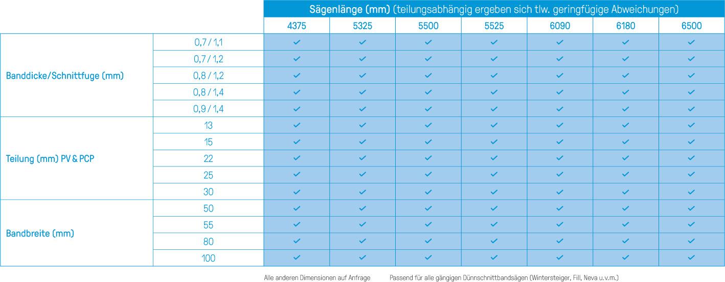 Tabelle_STELLITE_Saegeblaetter_Duennschnitt-Bandsaegen.jpg