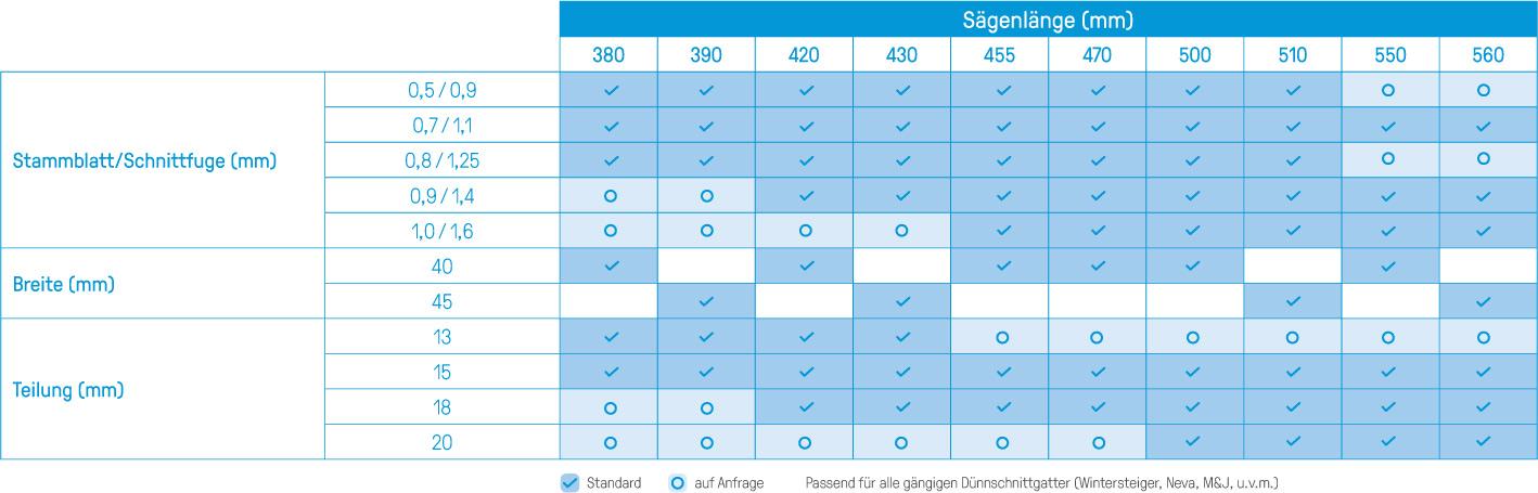 Tabelle_STELLITE_Saegeblaetter_Duennschnitt-Gattersaegen