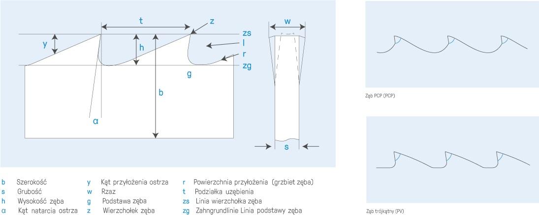 Parametry brzeszczotu